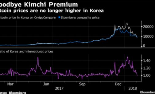 Minggu Brutal Bitcoin Ini Bahkan Lebih Buruk di Korea Selatan